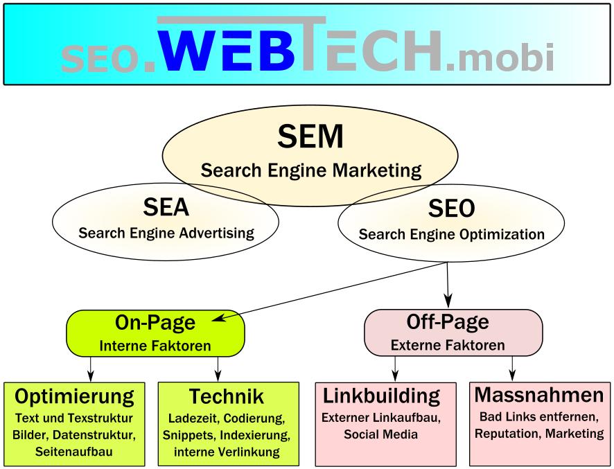 webtech, websolutions, smart websolutions, webdesign, wordpress, webseite, webseiten, website, homepage, webseite erstellen, grafik, webservice, Offerte, Angebot, Pauschalangebot, Service, Texten, News, webtech2web, Promotion, SEO, Offpage, OnPage, Optimierung, SEM, SEA, On-page, Off-page